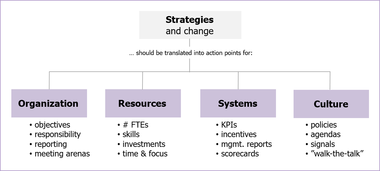 An overview of the key tools of strategic change,      strategy, strategies, strategy process, strategy processes,    strategy project, strategy projects,    strategy implementation, strategy execution,    implementation of strategy, execution of strategy, implementation of strategies, execution of strategies,    implementation of strategy processes, execution of strategy processes, implementation of strategy projects, execution of strategy projects,     strategy in Norway, strategies in Norway, strategy process in Norway, strategy processes in Norway,    strategy project in Norway, strategy projects in Norway,    strategy implementation in Norway, strategy execution in Norway,    implementation of strategy in Norway, execution of strategy in Norway, implementation of strategies in Norway, execution of strategies in Norway,    implementation of strategy processes in Norway, execution of strategy processes in Norway, implementation of strategy projects in Norway, execution of strategy projects in Norway,     Norway, Scandinavia, Nordics, Northern Europe, Remis AS, adviser, advisor, M%A adviser, M&A advisor, Ketil Wig