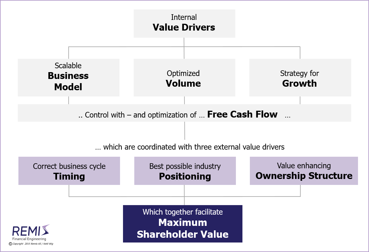 A model for building maximum shareholder value,       corporate finance, corporate finance in Norway,     ownership strategy, ownership strategies, ownership value, ownership value development,    ownership strategy in Norway, ownership strategies in Norway, ownership value in Norway, ownership value development in Norway,    equity, equity value, shareholder value, value development, valuation, valuations,    equity in Norway, equity value in Norway, shareholder value in Norway, value development in Norway, valuation in Norway, valuations in Norway,    acquisition, acquisitions, merger, mergers, de-merger, de-mergers,    acquisition in Norway, acquisitions in Norway, merger in Norway, mergers in Norway, de-merger in Norway, de-mergers in Norway,     takeover bid, takeover bids, tactics, equity-split, equity-splits, equity restructuring,    takeover bid in Norway, takeover bids in Norway, tactics in Norway, equity-split in Norway, equity-splits in Norway, equity restructuring in Norway,    divestiture, divestitures, trade-sale, trade-sales, takeover, takeovers,    divestiture in Norway, divestitures in Norway, trade-sale in Norway, trade-sales in Norway, takeover in Norway, takeovers in Norway,     working capital, working capital reduction, financing, refinancing,    working capital in Norway, working capital reduction in Norway, financing in Norway, refinancing in Norway,     advisory, advisory services, consulting, management consulting, financial consulting, M&A consulting, M&A services,    management consultant, financial consultant, M&A consultant,    project management, negotiation, negotiation support,    advisory in Norway, advisory services in Norway, consulting in Norway, management consulting in Norway, financial consulting in Norway, M&A consulting in Norway, M&A services in Norway,    management consultant in Norway, financial consultant in Norway, M&A consultant in Norway,    project management in Norway, negotiation in Norway, negotiation support in Norway,     company, companies, business, businesses, enterprise, enterprises, firm, firms,    company in Norway, companies in Norway, business in Norway, businesses in Norway, enterprise in Norway, enterprises in Norway, firm in Norway, firms in Norway,     Norway, Scandinavia, Nordics, Northern Europe