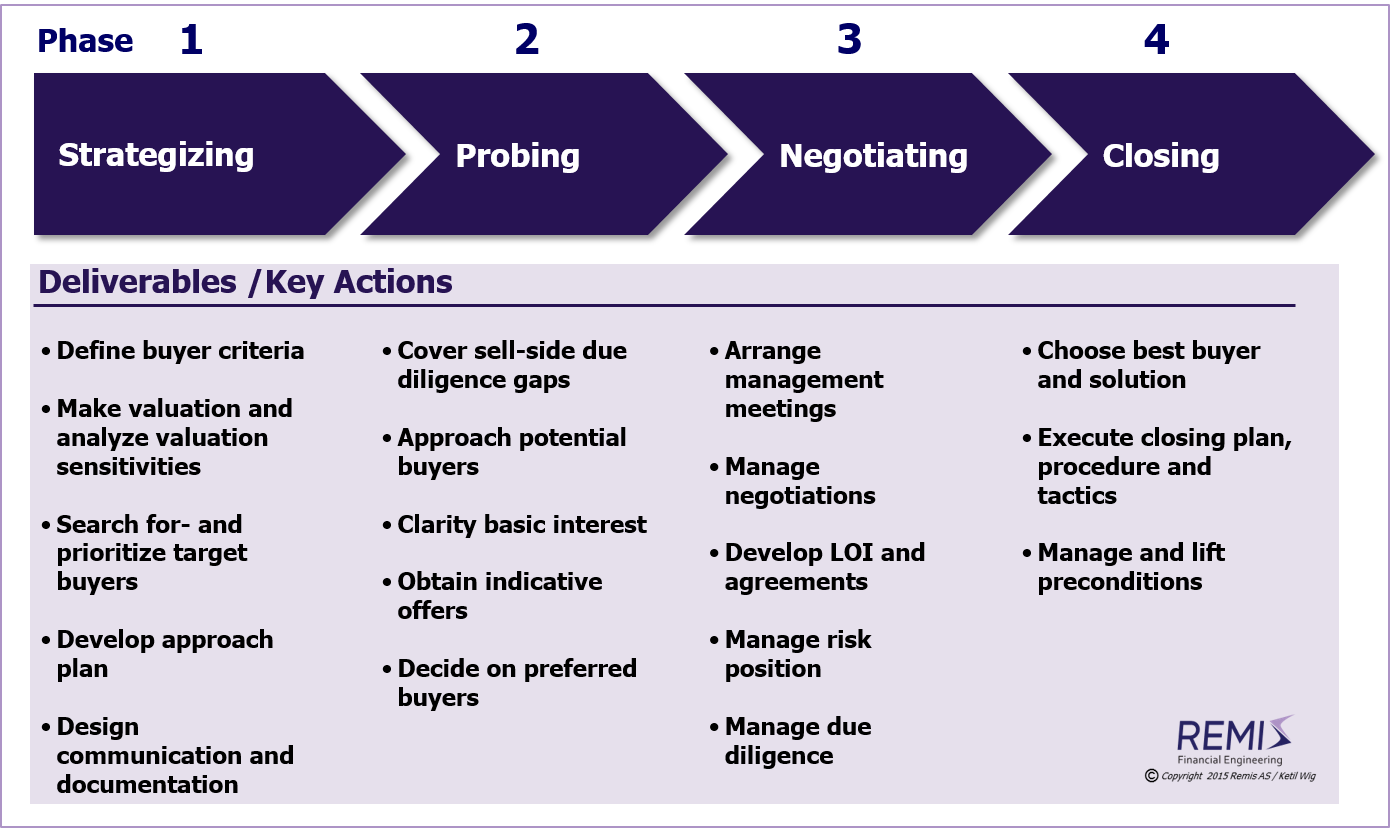 Phases and steps of an M&A sell-side divestiture process,       M&A, M&A strategy, M&A strategies, M&A process, M&A processes, M&A project, M&A projects,     divestiture, divestitures, divestiture process, divestiture processes,    M&A sell-side, M&A sell side, sell-side M&A, sell side M&A,    M&A divestiture strategy, M&A divestiture process, M&A divestiture model, M&A divestiture framework,     divestiture strategy,    divestiture of company, divestiture of business, divestiture of companies, divestiture of businesses,    divesting a company, divesting companies, divesting a business, divesting businesses,     divestiture in Norway, divestitures in Norway, divestiture process in Norway, divestiture processes in Norway,    M&A sell-side in Norway, M&A sell side in Norway, sell-side M&A in Norway, sell side M&A in Norway,    M&A divestiture strategy in Norway, M&A divestiture process in Norway, M&A divestiture model in Norway, M&A divestiture framework in Norway,     divestiture strategy in Norway,    divestiture of company in Norway, divestiture of business in Norway, divestiture of companies in Norway, divestiture of businesses in Norway,    divesting a company in Norway, divesting companies in Norway, divesting a business in Norway, divesting businesses in Norway,     Norway, Scandinavia, Nordics, Northern Europe, Remis AS, adviser, advisor, M%A adviser, M&A advisor, Ketil Wig