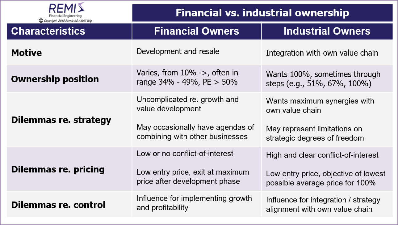 Motives and characteristics of financial vs. industrial owners,      corporate finance, owner strategy, owner strategies, ownership strategy, ownership strategies,    owner process, owners' processes, ownership process, ownership processes, ownership situation, ownership situations,      financial owner, financial owners, financial shareholder, financial shareholders, financial ownership,    financial investor, financial investors,    venture capital, venture capital investor, venture capital investors, venture capital financing, venture capital investment, venture capital investments,    early stage investor, early stage investors, early stage financing, early stage investment, early stage investments,    industrial owner, industrial owners, industrial shareholder, industrial shareholers, industrial ownership,   industrial investor, industrial investors,     owner strategy in Norway, owner strategies in Norway,    ownership strategy in Norway, ownership strategies in Norway, ownership value in Norway, ownership value development in Norway,    owner process in Norway, owners' processes in Norway, ownership process in Norway, ownership processes in Norway, ownership situation in Norway, ownership situations in Norway,     financial owner in Norway, financial owners in Norway, financial shareholder in Norway, financial shareholders in Norway, financial ownership in Norway,    financial investor in Norway, financial investors in Norway,    venture capital in Norway, venture capital investor in Norway, venture capital investors in Norway, venture capital financing in Norway, venture capital investment in Norway, venture capital investments in Norway,    early stage investor in Norway, early stage investors in Norway, early stage financing in Norway, early stage investment in Norway, early stage investments in Norway,    industrial owner in Norway, industrial owners in Norway, industrial shareholder in Norway, industrial shareholders in Norway, industrial ownership in Norway,   industrial investor in Norway, industrial investors in Norway,     advisory, advisory services, consulting, management consulting, financial consulting, M&A consulting, M&A services,    management consultant, financial consultant, M&A consultant,    project management, negotiation, negotiation support,      advisory in Norway, advisory services in Norway, consulting in Norway, management consulting in Norway, financial consulting in Norway, M&A consulting in Norway, M&A services in Norway,    management consultant in Norway, financial consultant in Norway, M&A consultant in Norway,    project management in Norway, negotiation in Norway, negotiation support in Norway,     company, companies, business, businesses, enterprise, enterprises, firm, firms,    company in Norway, companies in Norway, business in Norway, businesses in Norway, enterprise in Norway, enterprises in Norway, firm in Norway, firms in Norway,     Norway, Scandinavia, Nordics, Northern Europe, Remis AS, Ketil Wig