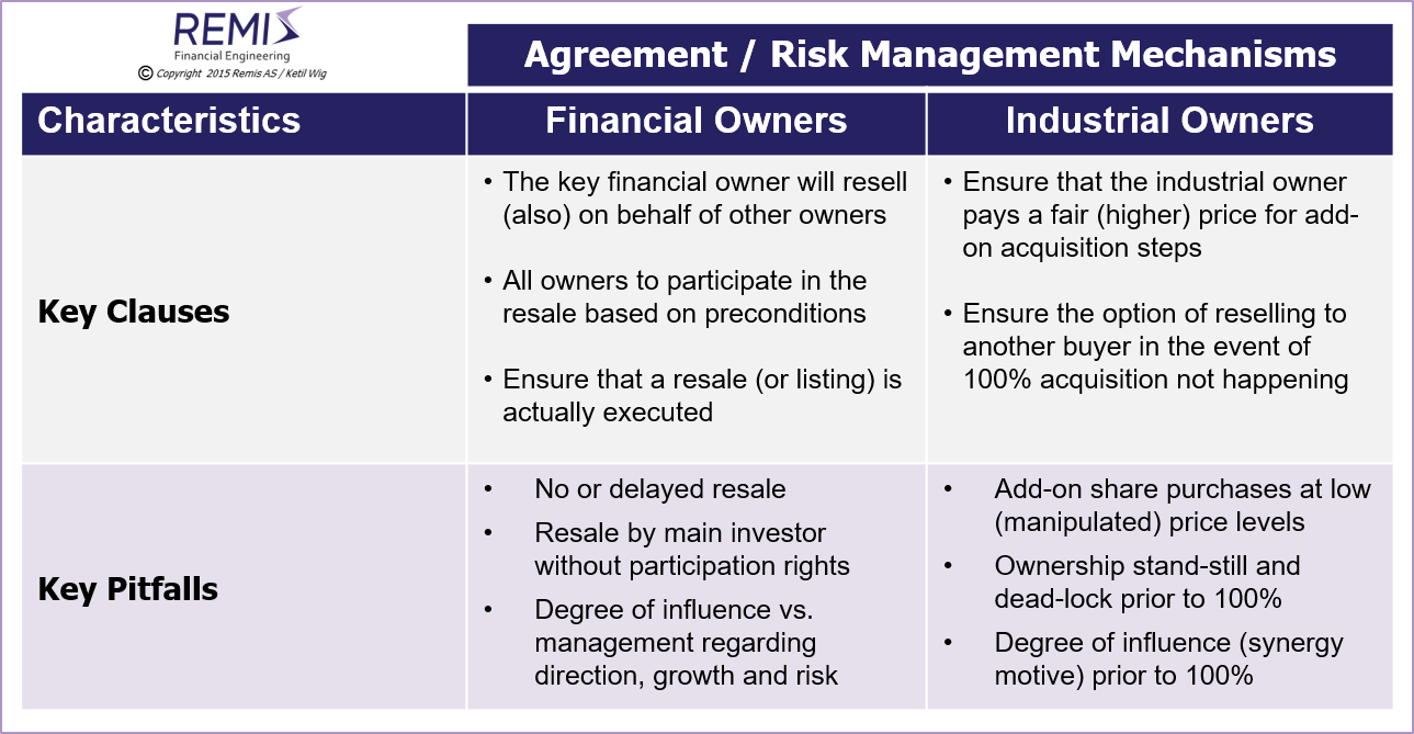 Deal mechanisms for financial vs. industrial investors,    different risk factors deal mechanisms and negotiation strategies and tactics for financial vs. industrial investors and owners,      corporate finance, owner strategy, owner strategies, ownership strategy, ownership strategies,    owner process, owners' processes, ownership process, ownership processes, ownership situation, ownership situations,      financial owner, financial owners, financial shareholder, financial shareholders, financial ownership,    financial investor, financial investors,    venture capital, venture capital investor, venture capital investors, venture capital financing, venture capital investment, venture capital investments,    early stage investor, early stage investors, early stage financing, early stage investment, early stage investments,    industrial owner, industrial owners, industrial shareholder, industrial shareholders, industrial ownership,   industrial investor, industrial investors,     owner strategy in Norway, owner strategies in Norway,    ownership strategy in Norway, ownership strategies in Norway, ownership value in Norway, ownership value development in Norway,    owner process in Norway, owners' processes in Norway, ownership process in Norway, ownership processes in Norway, ownership situation in Norway, ownership situations in Norway,     financial owner in Norway, financial owners in Norway, financial shareholder in Norway, financial shareholders in Norway, financial ownership in Norway,    financial investor in Norway, financial investors in Norway,    venture capital in Norway, venture capital investor in Norway, venture capital investors in Norway, venture capital financing in Norway, venture capital investment in Norway, venture capital investments in Norway,    early stage investor in Norway, early stage investors in Norway, early stage financing in Norway, early stage investment in Norway, early stage investments in Norway,    industrial owner in Norway, industrial owners in Norway, industrial shareholder in Norway, industrial shareholders in Norway, industrial ownership in Norway,   industrial investor in Norway, industrial investors in Norway,     advisory, advisory services, consulting, management consulting, financial consulting, M&A consulting, M&A services,    management consultant, financial consultant, M&A consultant,    project management, negotiation, negotiation support,      advisory in Norway, advisory services in Norway, consulting in Norway, management consulting in Norway, financial consulting in Norway, M&A consulting in Norway, M&A services in Norway,    management consultant in Norway, financial consultant in Norway, M&A consultant in Norway,    project management in Norway, negotiation in Norway, negotiation support in Norway,     company, companies, business, businesses, enterprise, enterprises, firm, firms,    company in Norway, companies in Norway, business in Norway, businesses in Norway, enterprise in Norway, enterprises in Norway, firm in Norway, firms in Norway,     Norway, Scandinavia, Nordics, Northern Europe, Remis AS, Ketil Wig