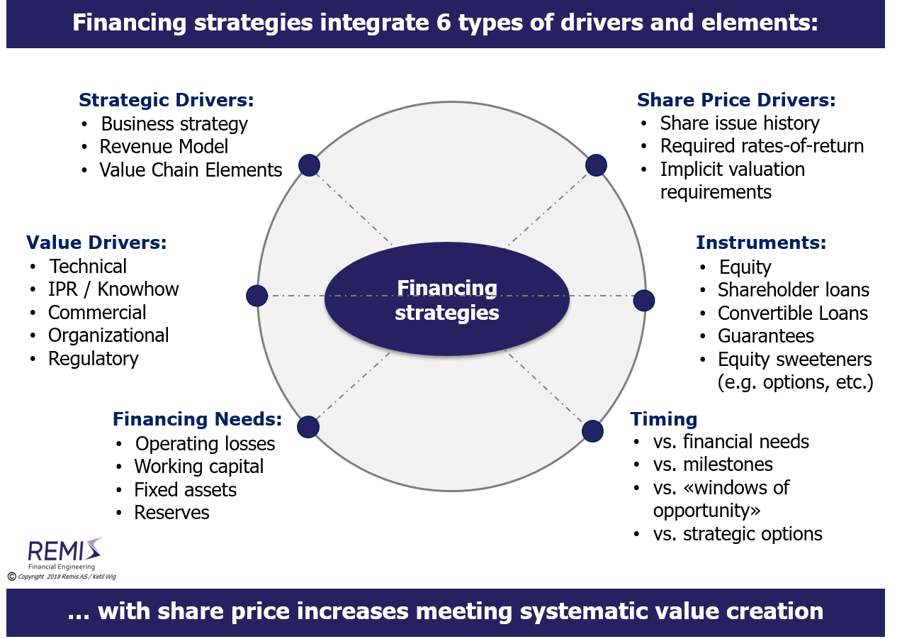 A model for developing financing strategies,      corporate finance, financing, funding,    equity financing, equity funding, equity issue, share issue,       financing strategy, financing strategies,   funding strategy, funding strategies,     financing of start-ups, funding of start-ups,   equity financing of start-ups, equity funding of start-ups, equity issue in start-ups, share issue in start-ups,    financing of early stage companies, funding of early stage companies,   equity financing of early stage companies, equity funding of early stage companies, equity issue in early stage companies, share issue in early stage companies,    financing of new ventures, funding of new ventures,   equity financing of new ventures, equity funding of new ventures, equity issue in new ventures, share issue in new ventures,   financing of high growth, funding of high growth,   equity financing of high growth, equity funding of high growth, equity issue in high growth, share issue in high growth,     venture capital, venture capital investor, venture capital investors, venture capital financing, venture capital investment, venture capital investments,    early stage investor, early stage investors, early stage financing, early stage investment, early stage investments,     company, companies, business, businesses, enterprise, enterprises, firm, firms,    company in Norway, companies in Norway, business in Norway, businesses in Norway, enterprise in Norway, enterprises in Norway, firm in Norway, firms in Norway,     Norway, Scandinavia, Nordics, Northern Europe, Remis AS, Ketil Wig